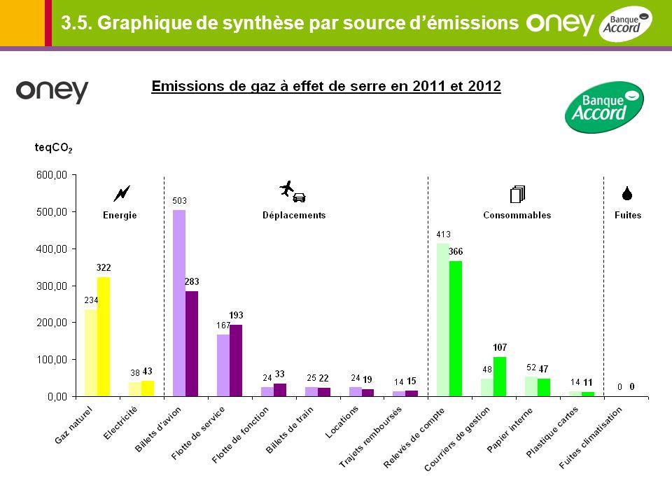 3.5. Graphique de synthèse par source d'émissions