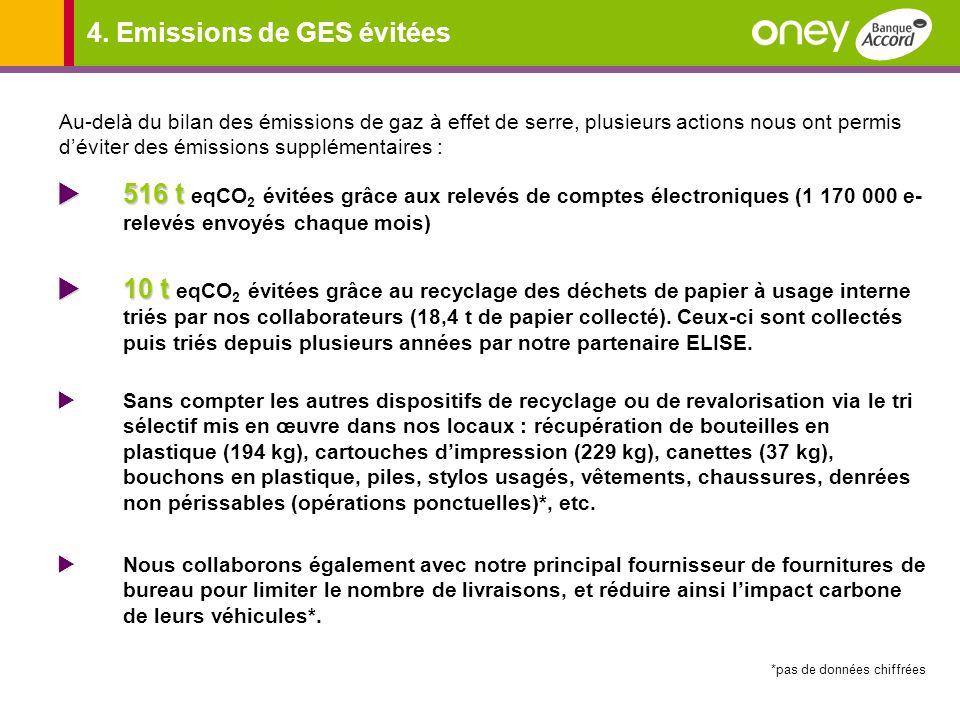 4. Emissions de GES évitées