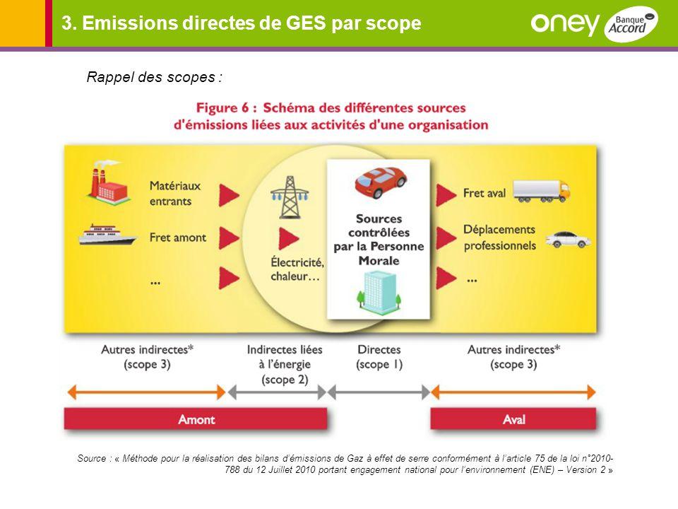 3. Emissions directes de GES par scope