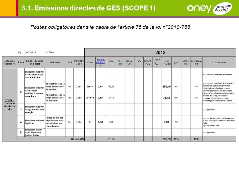 3.1. Emissions directes de GES (SCOPE 1)