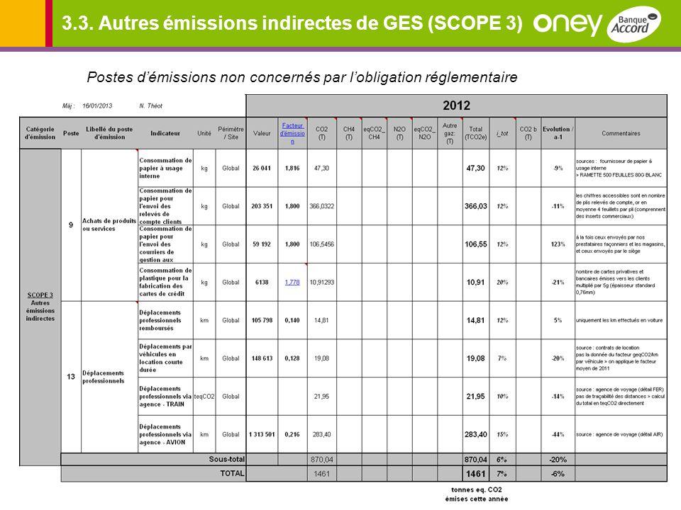 3.3. Autres émissions indirectes de GES (SCOPE 3)