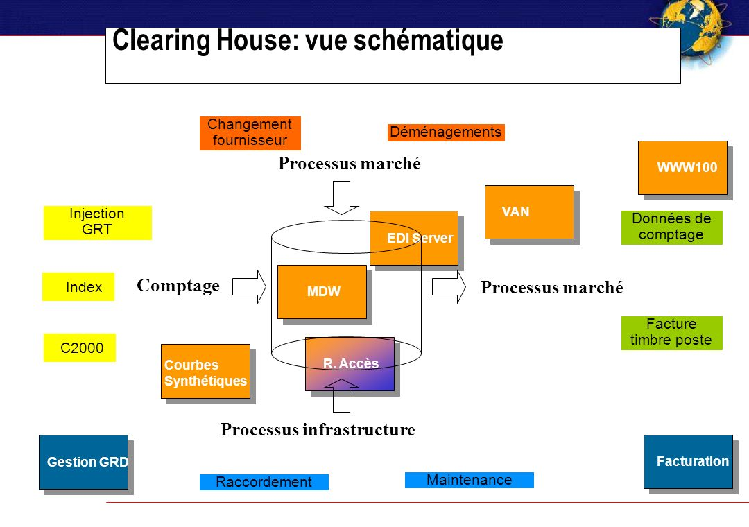 Clearing House: vue schématique