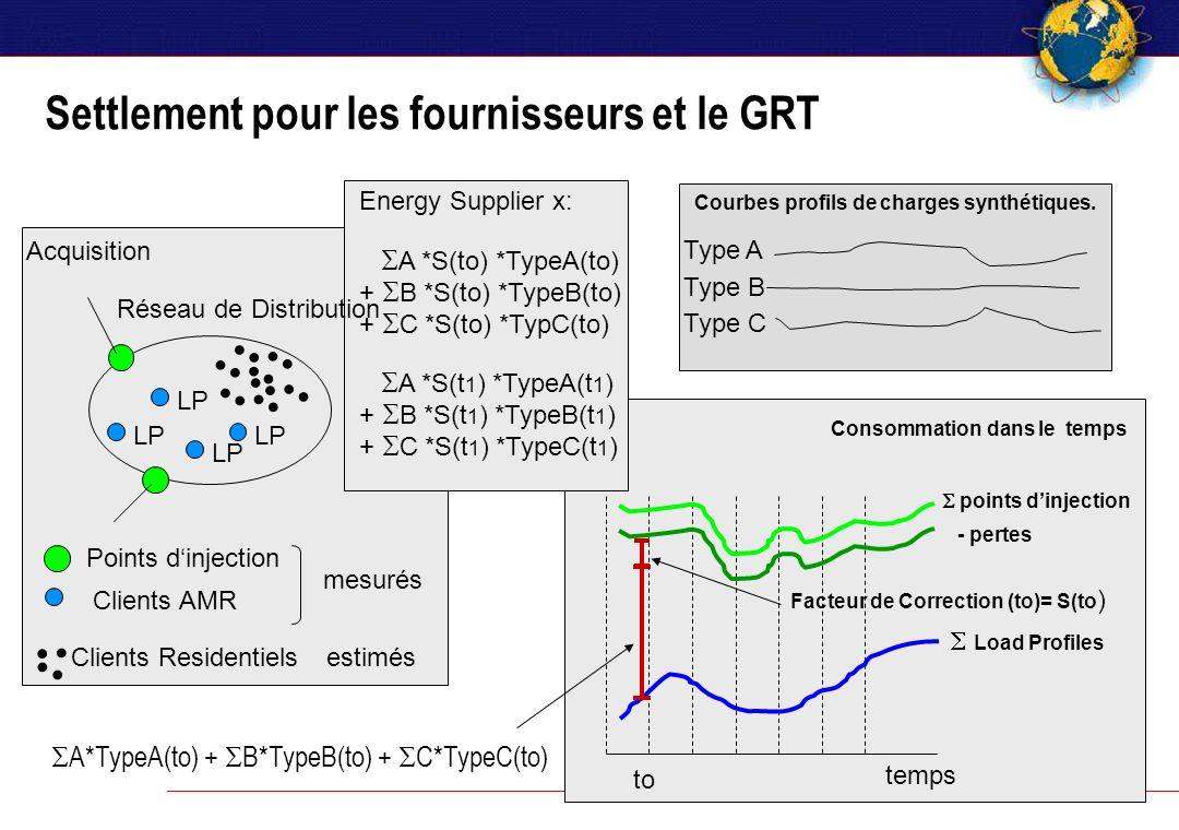 Courbes profils de charges synthétiques. Consommation dans le temps