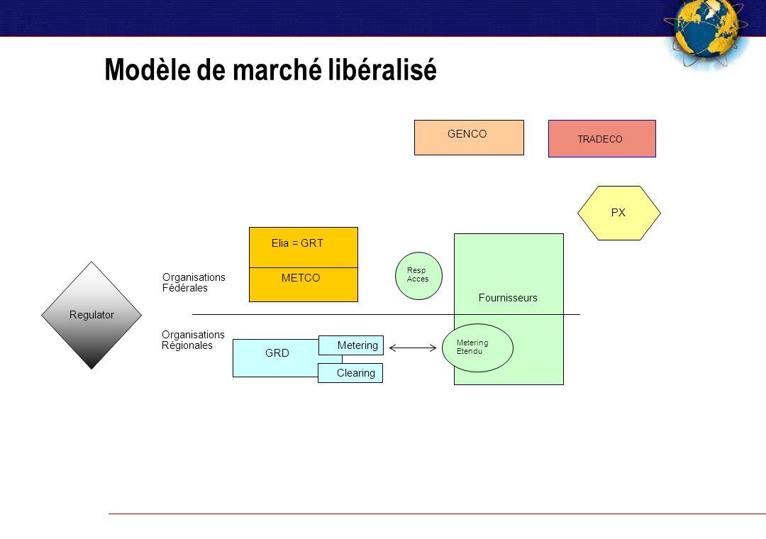Modèle de marché libéralisé