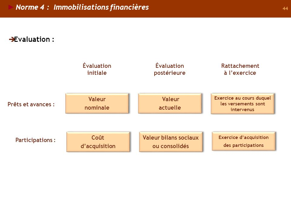 Norme 4 : Immobilisations financières
