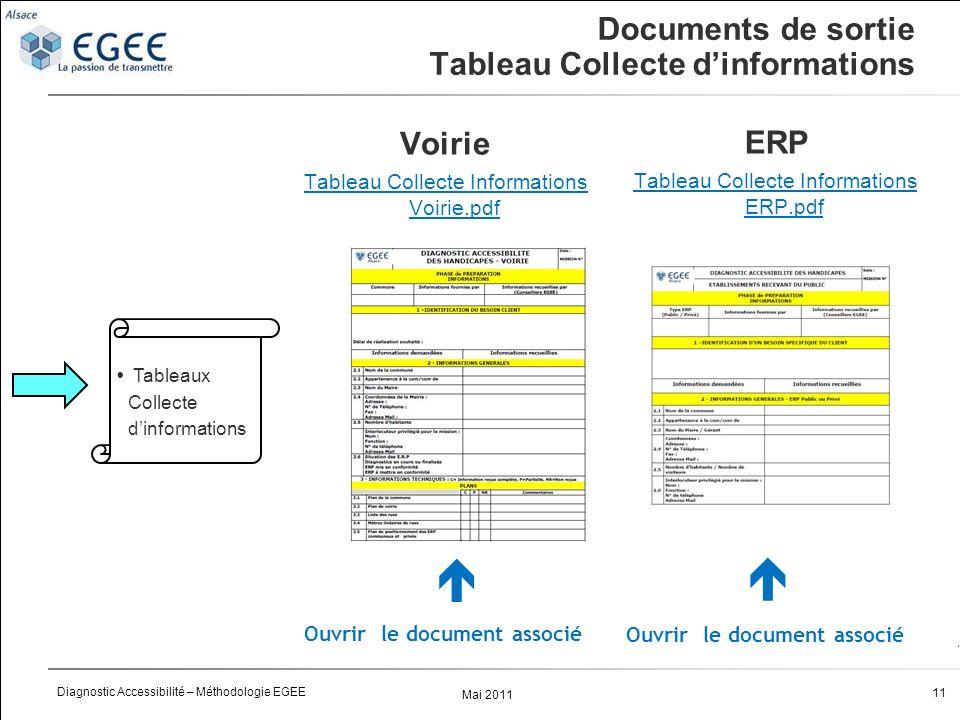 Documents de sortie Tableau Collecte d'informations