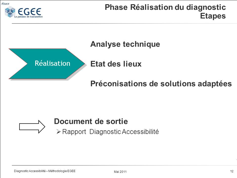 Phase Réalisation du diagnostic Etapes