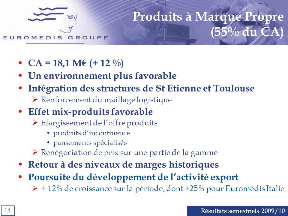 Produits à Marque Propre (55% du CA)