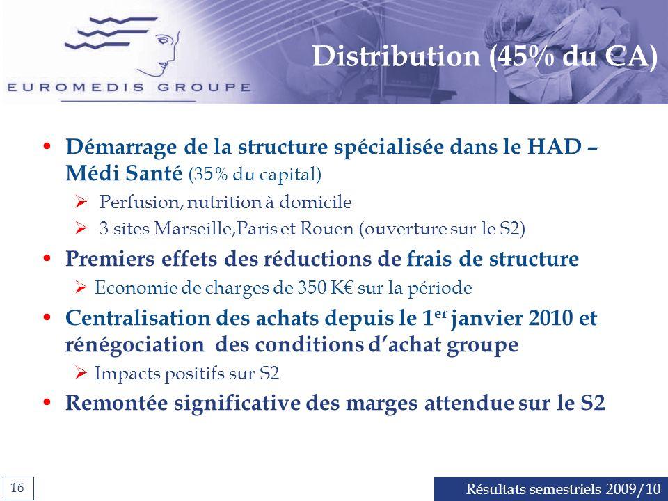 Distribution (45% du CA) Démarrage de la structure spécialisée dans le HAD – Médi Santé (35% du capital)