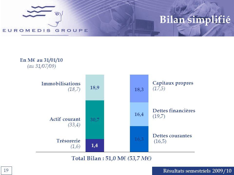 Bilan simplifié Total Bilan : 51,0 M€ (53,7 M€) En M€ au 31/01/10