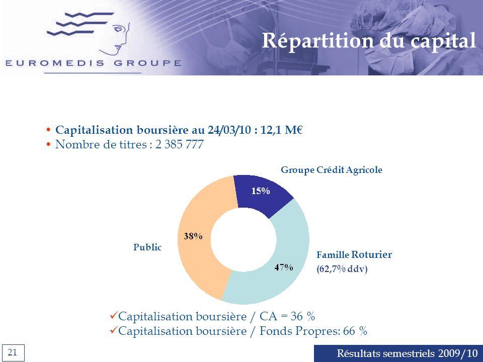 Répartition du capital