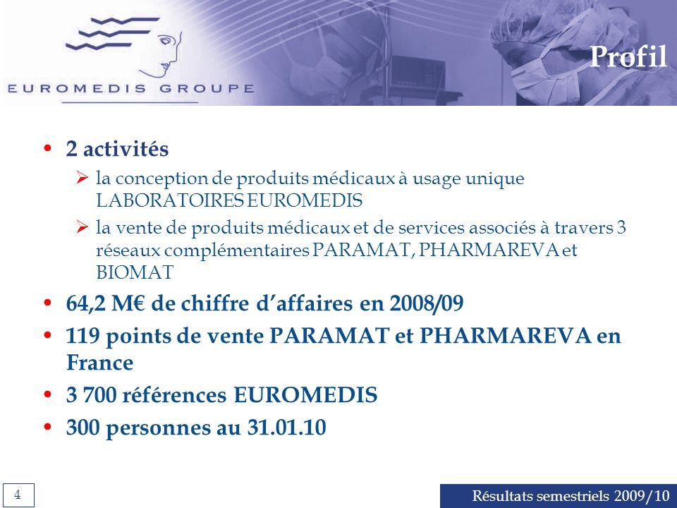 Profil 2 activités 64,2 M€ de chiffre d'affaires en 2008/09