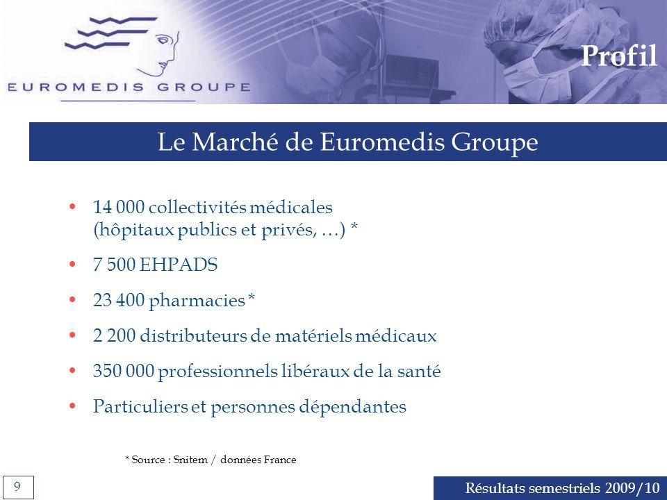 Le Marché de Euromedis Groupe