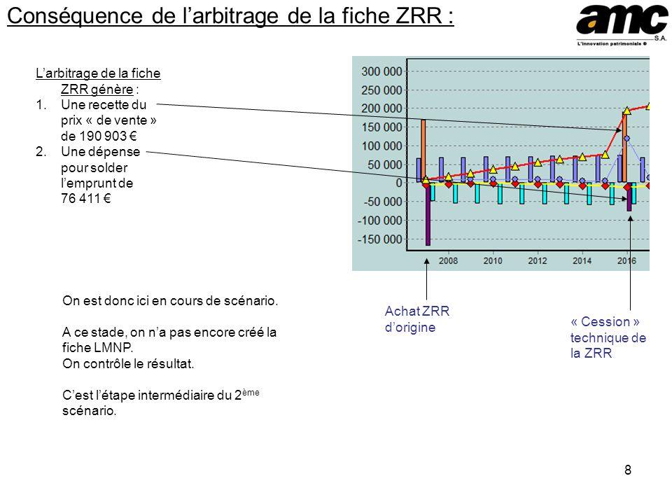 Conséquence de l'arbitrage de la fiche ZRR :