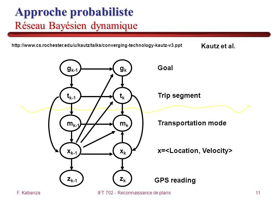Approche probabiliste Réseau Bayésien dynamique