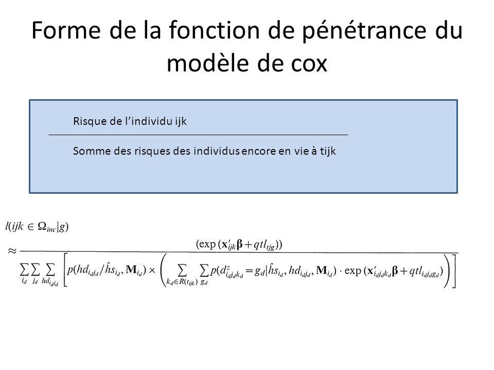 Forme de la fonction de pénétrance du modèle de cox