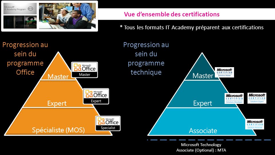 Progression au sein du programme Office