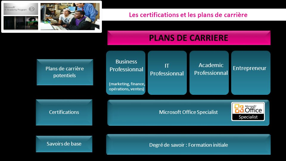 PLANS DE CARRIERE Les certifications et les plans de carrière
