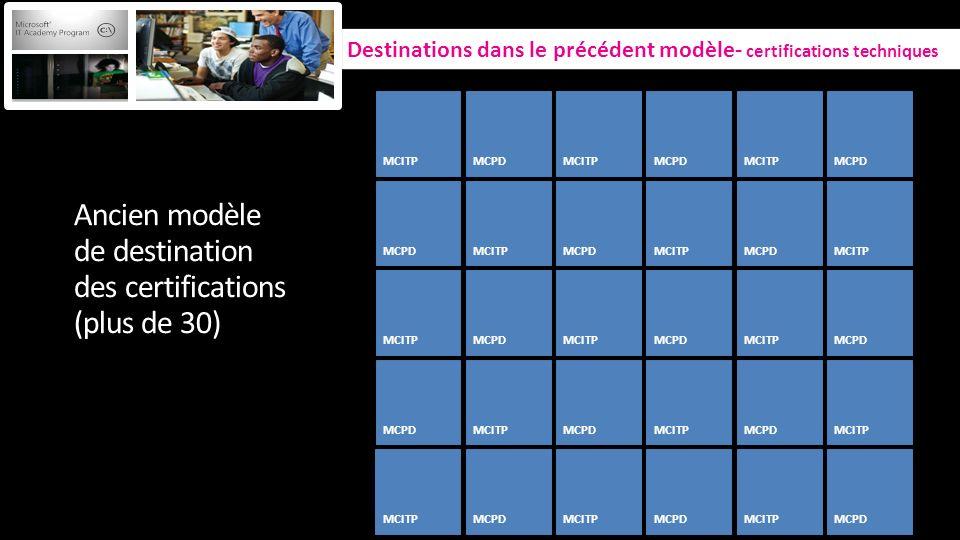 Ancien modèle de destination des certifications (plus de 30)