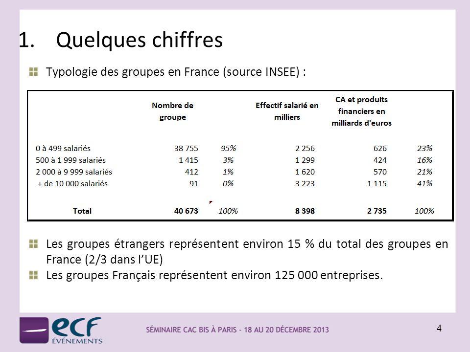 Quelques chiffres Typologie des groupes en France (source INSEE) :