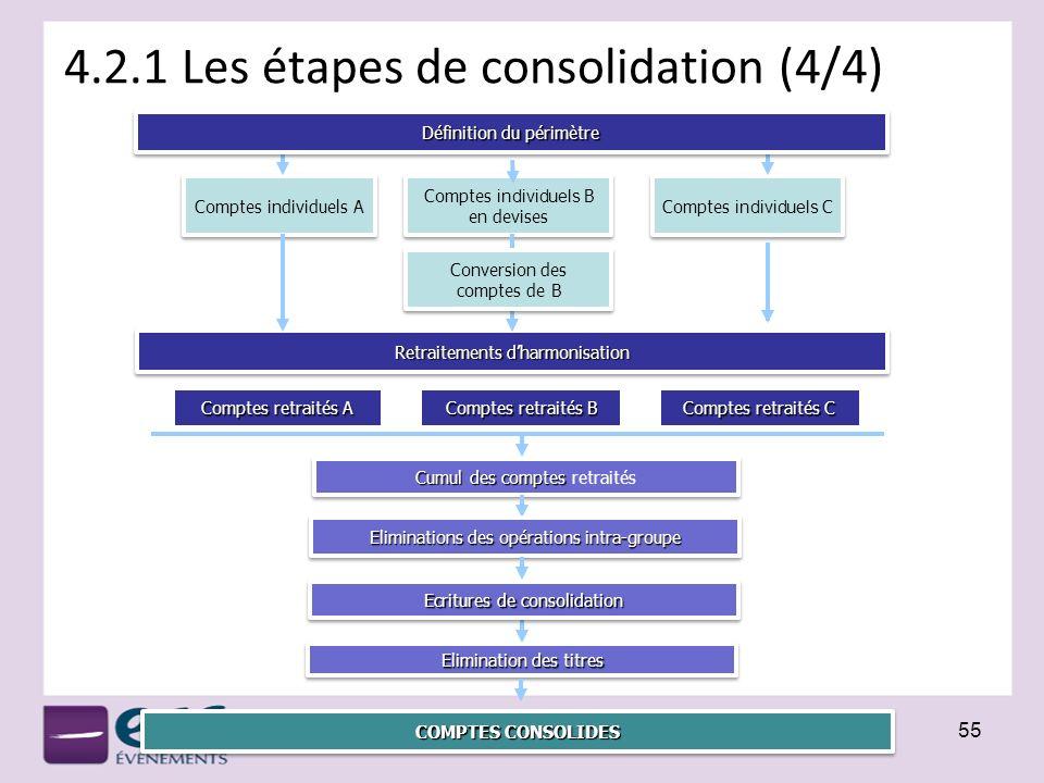4.2.1 Les étapes de consolidation (4/4)