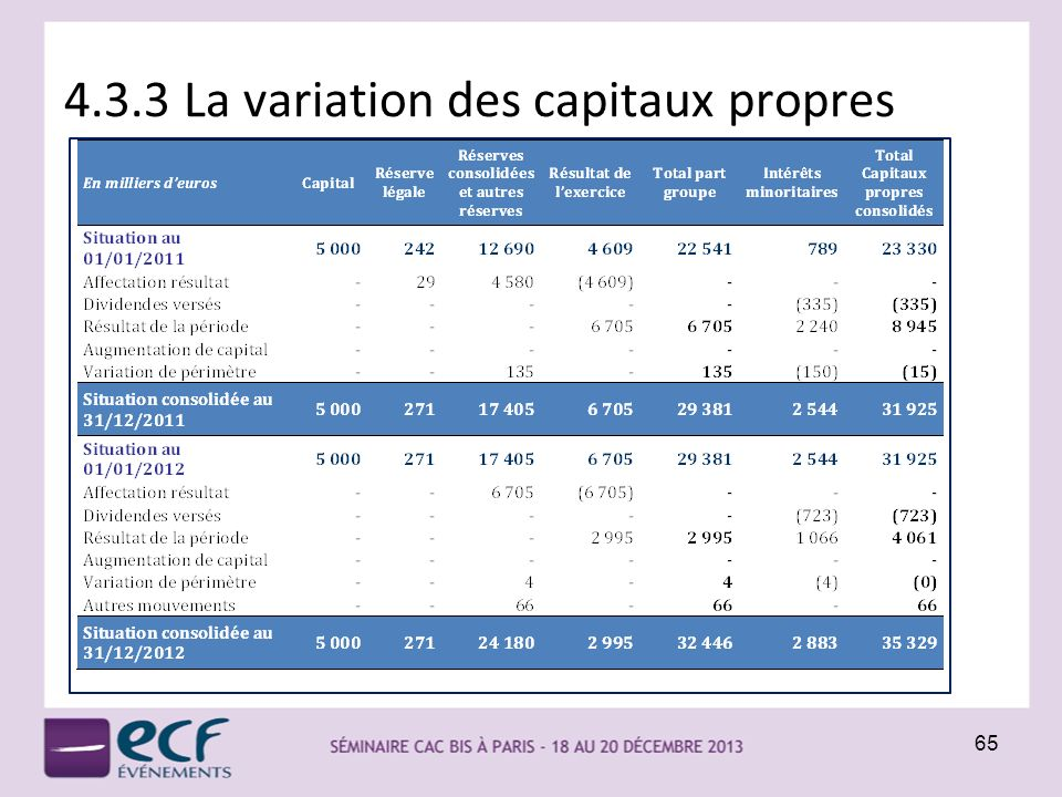 4.3.3 La variation des capitaux propres