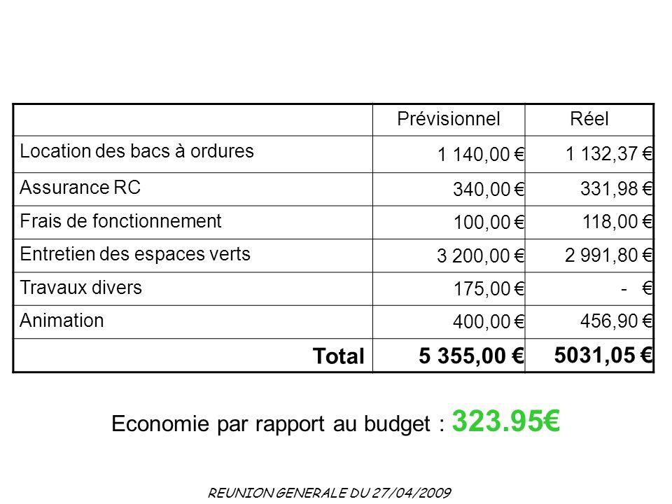 Economie par rapport au budget : 323.95€