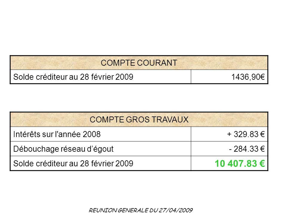 10 407.83 € COMPTE COURANT Solde créditeur au 28 février 2009 1436,90€
