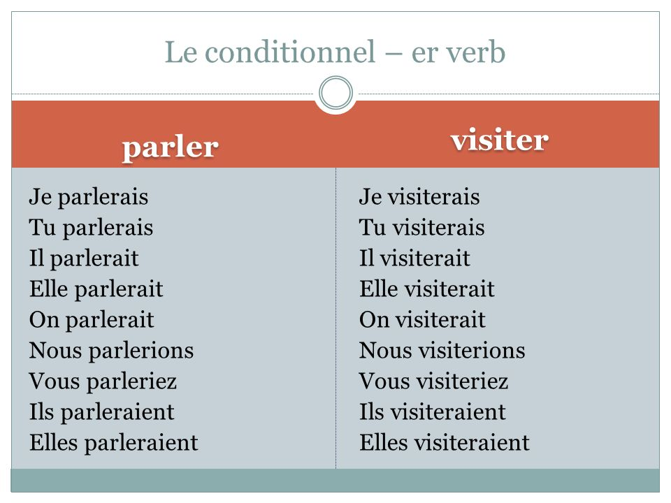 Le conditionnel – er verb