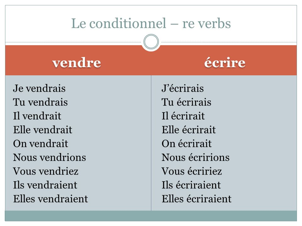 Le conditionnel – re verbs