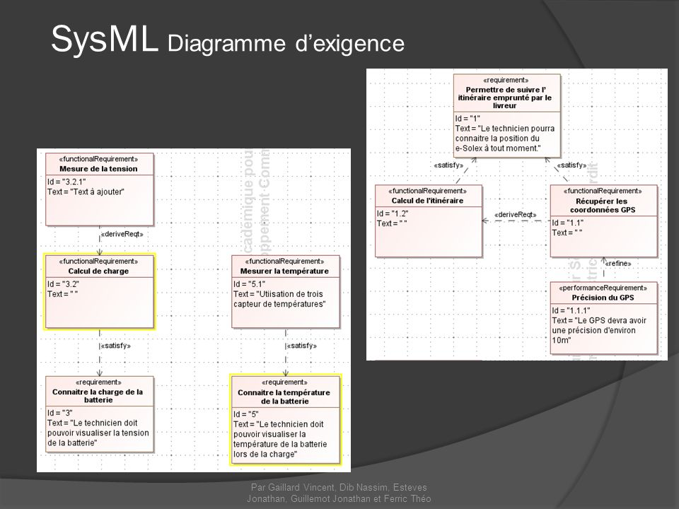 SysML Diagramme d'exigence