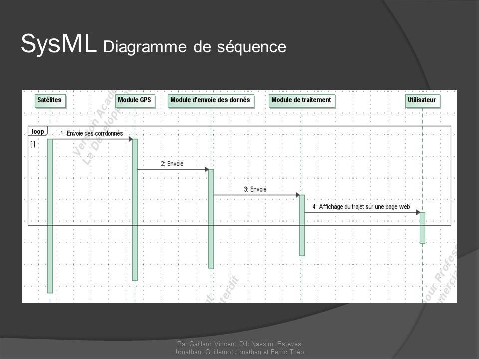 SysML Diagramme de séquence