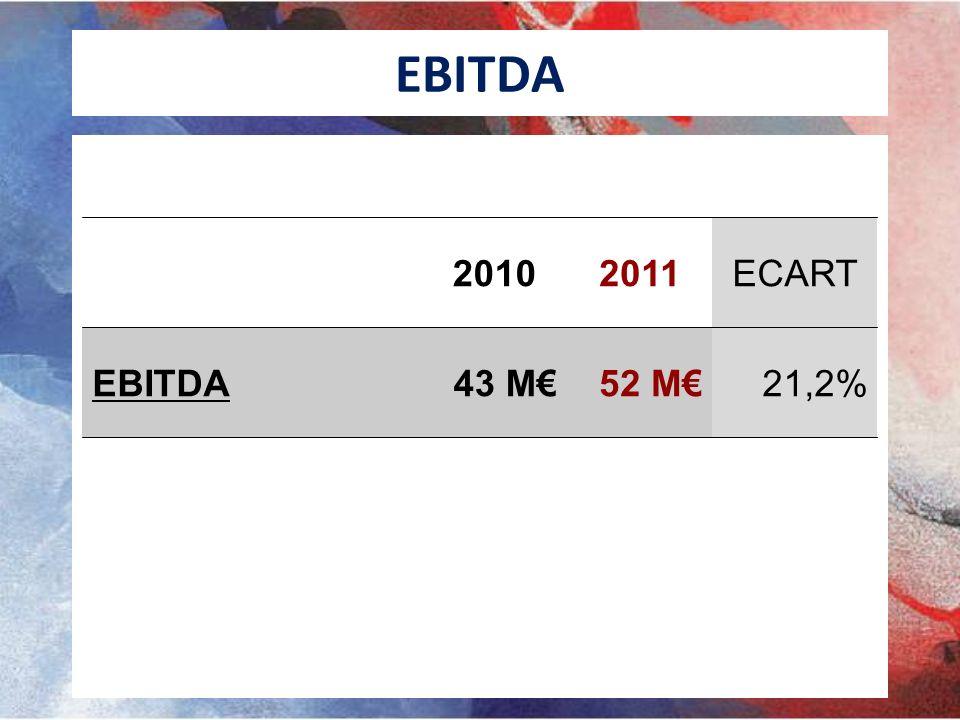 EBITDA 2010 2011 ECART EBITDA 43 M€ 52 M€ 21,2%