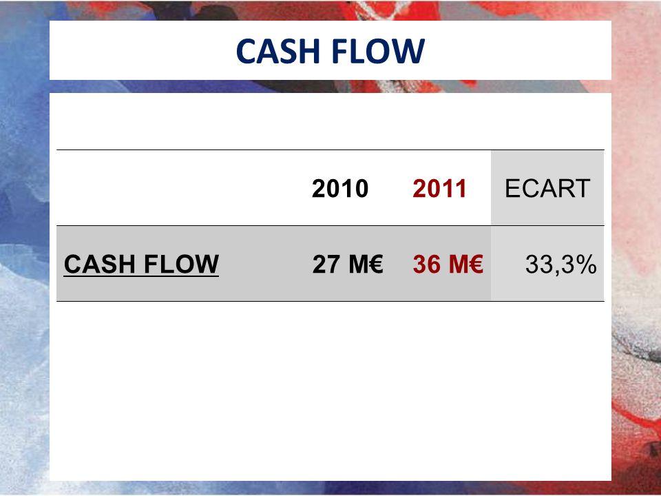 CASH FLOW 2010 2011 ECART CASH FLOW 27 M€ 36 M€ 33,3%