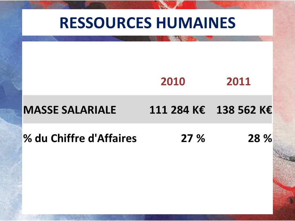RESSOURCES HUMAINES 2010 2011 MASSE SALARIALE 111 284 K€ 138 562 K€