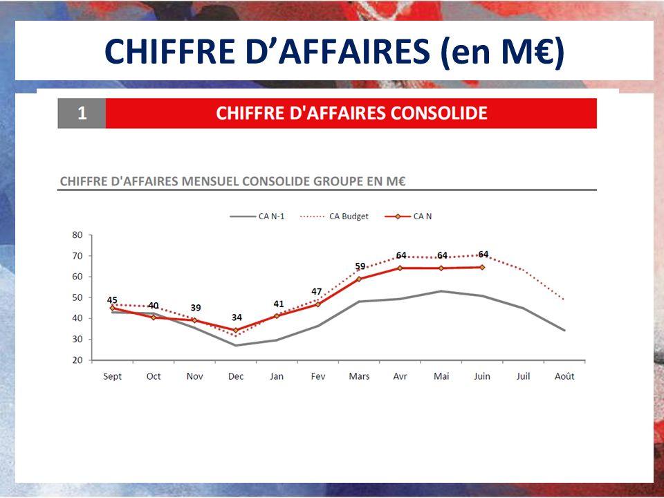 CHIFFRE D'AFFAIRES (en M€)