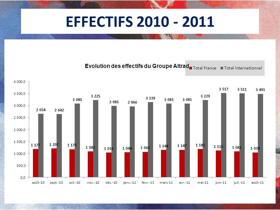 EFFECTIFS 2010 - 2011