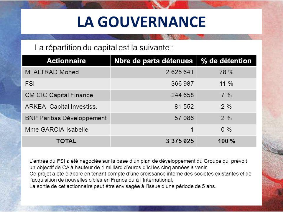 LA GOUVERNANCE La répartition du capital est la suivante :