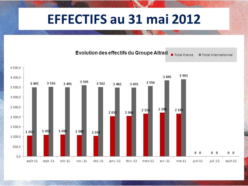 EFFECTIFS au 31 mai 2012