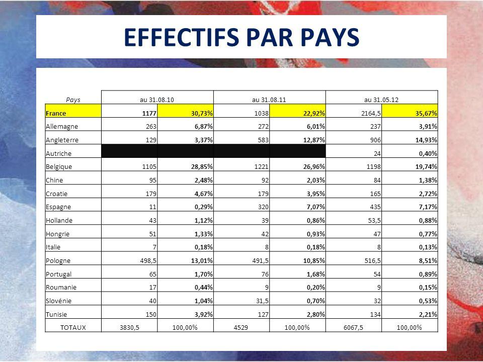 EFFECTIFS PAR PAYS Pays au 31.08.10 au 31.08.11 au 31.05.12 France