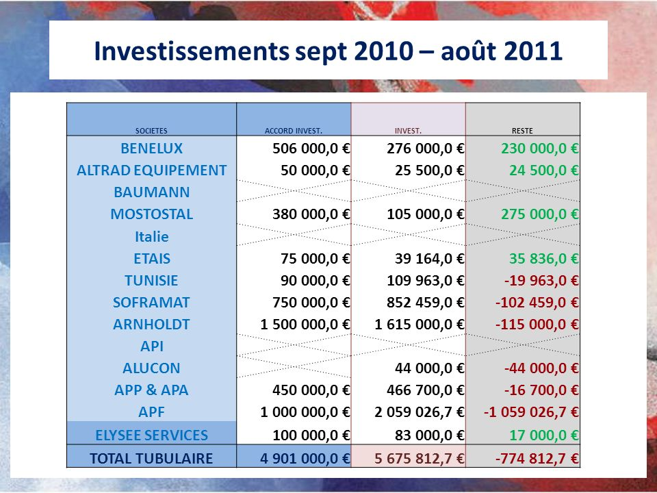 Investissements sept 2010 – août 2011