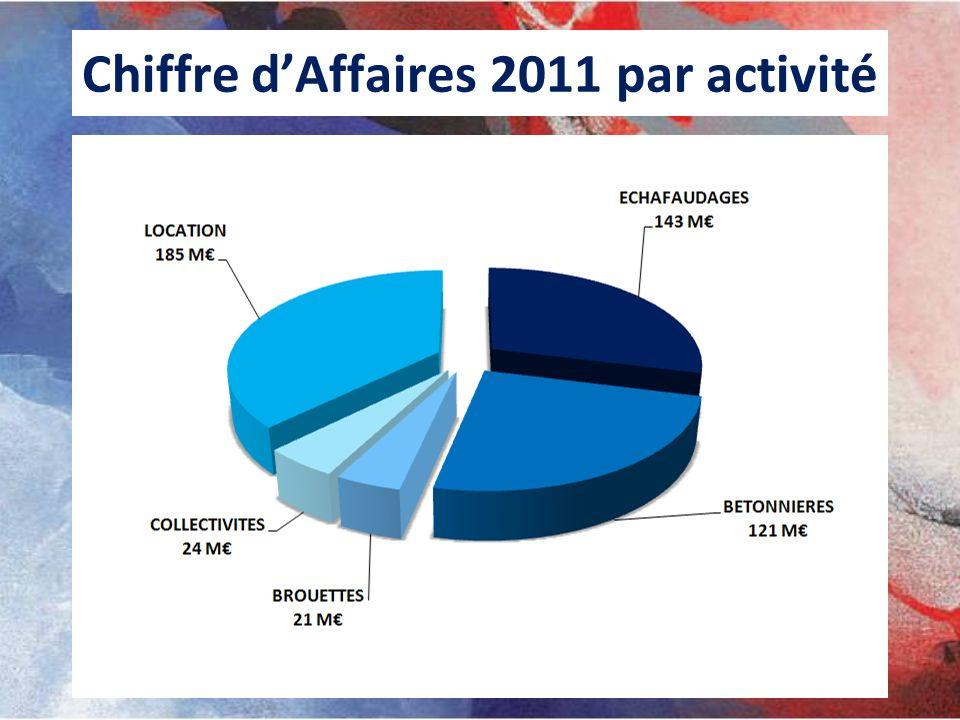 Chiffre d'Affaires 2011 par activité