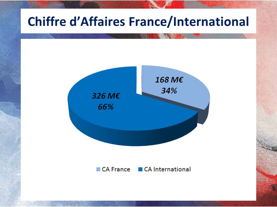 Chiffre d'Affaires France/International