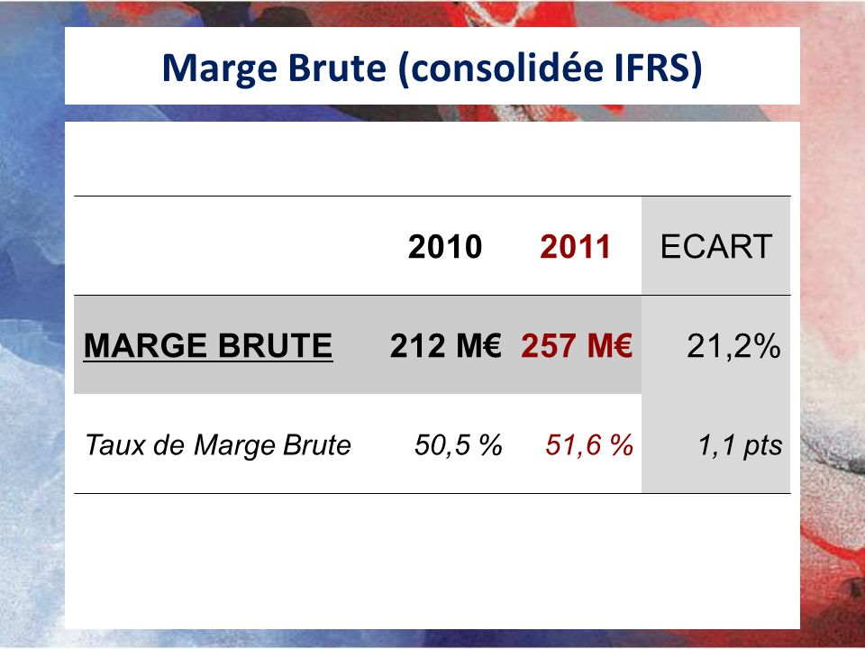 Marge Brute (consolidée IFRS)