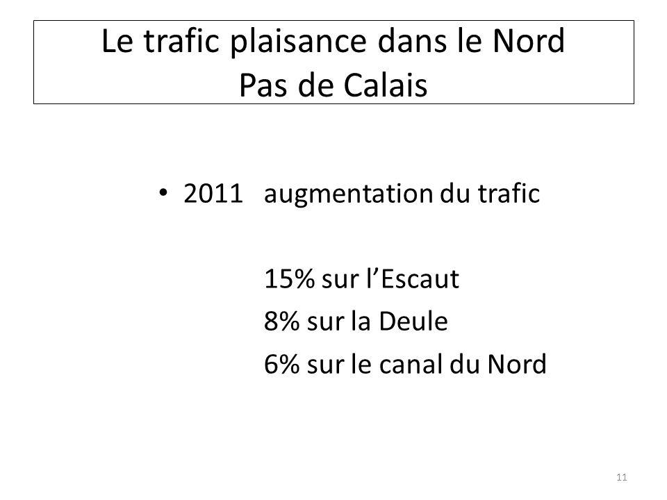 Le trafic plaisance dans le Nord Pas de Calais