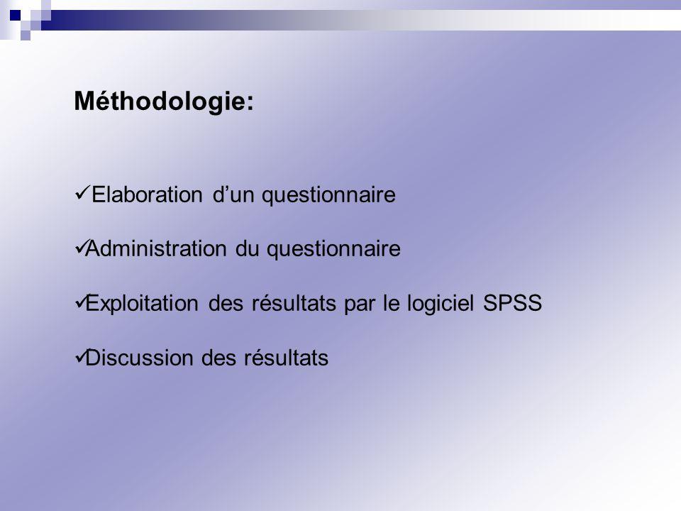 Méthodologie: Elaboration d'un questionnaire