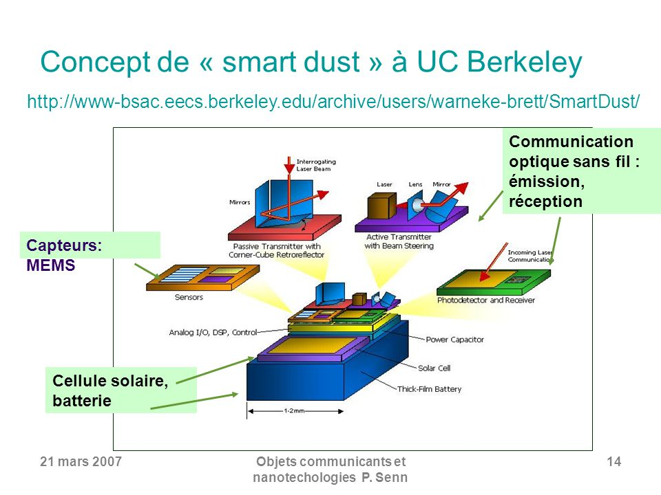 Concept de « smart dust » à UC Berkeley