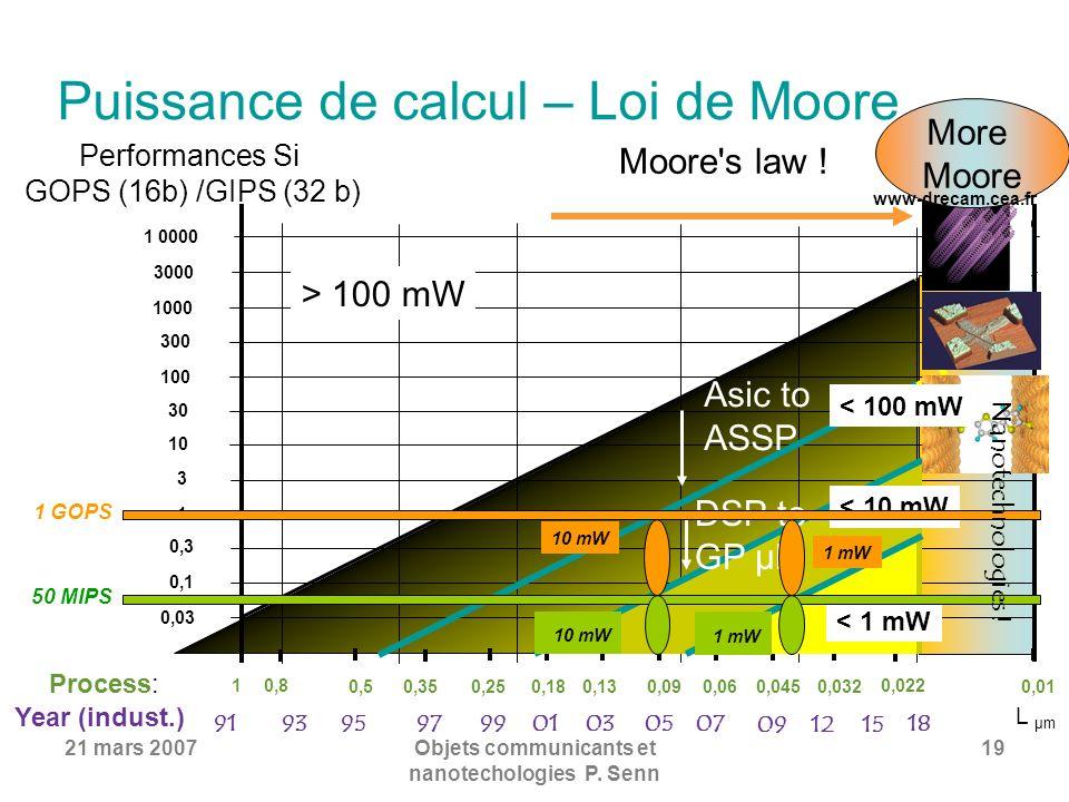 Puissance de calcul – Loi de Moore