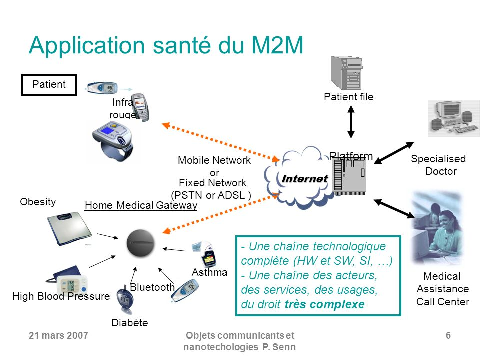 Application santé du M2M