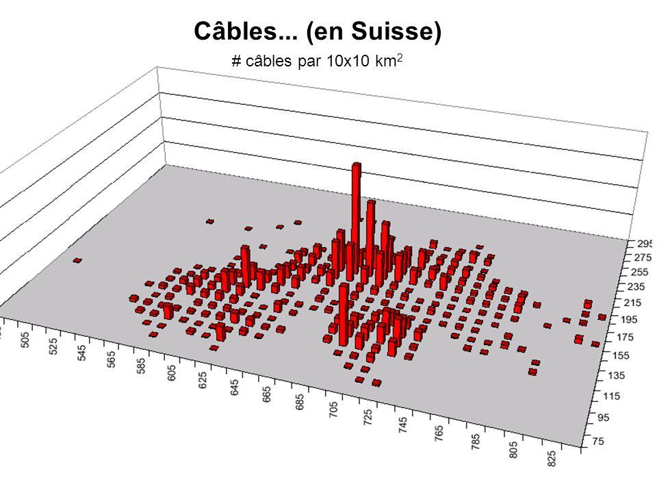 Câbles... (en Suisse) # câbles par 10x10 km2